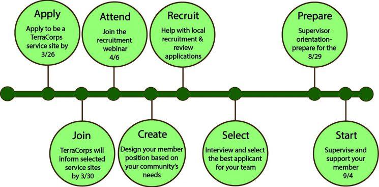 recruitment timeline3